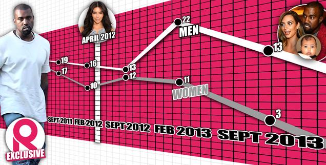 //kanye west q graph  wide
