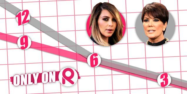 //kim kris kardashian q score wide